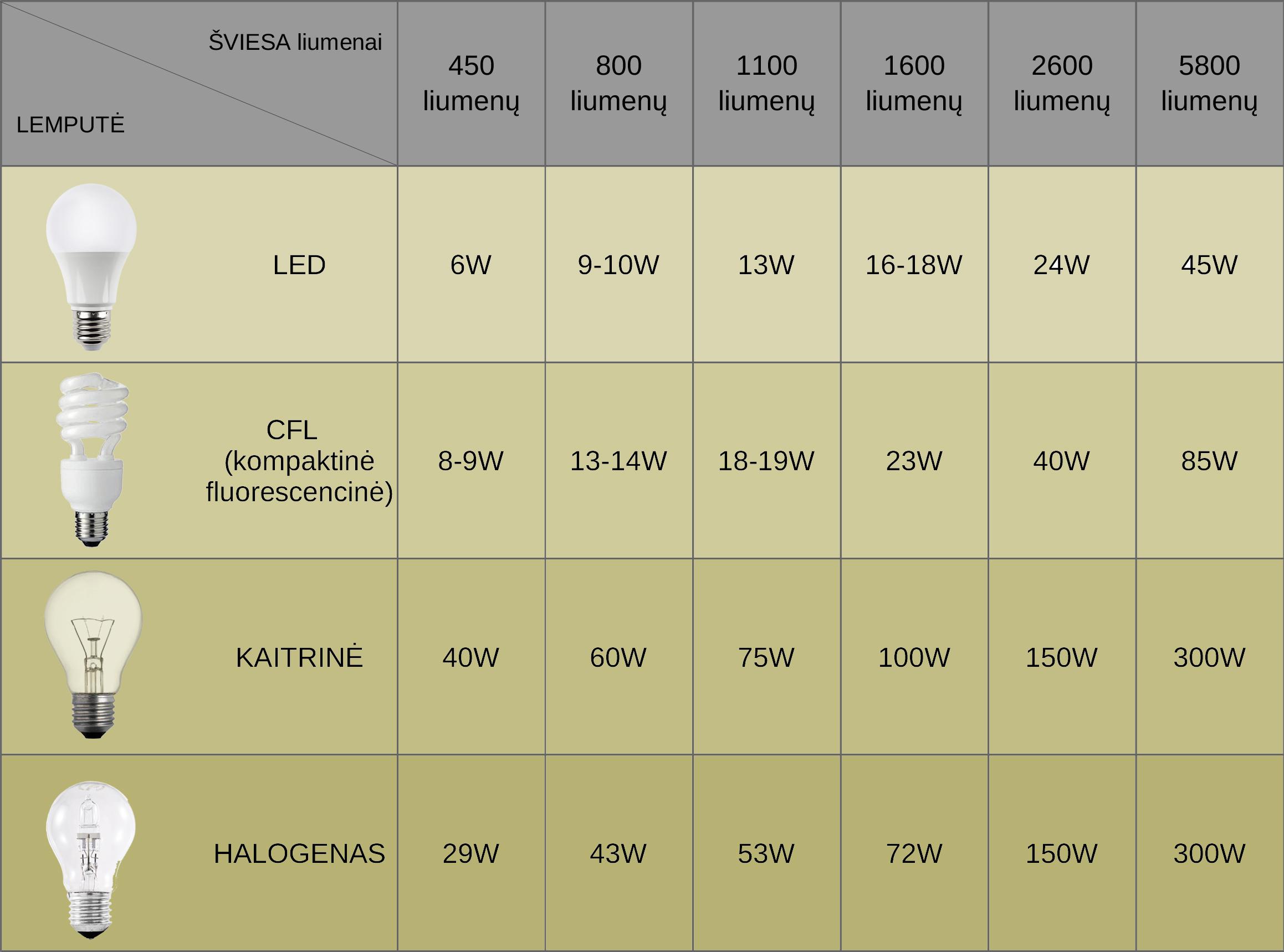 LED liumenai